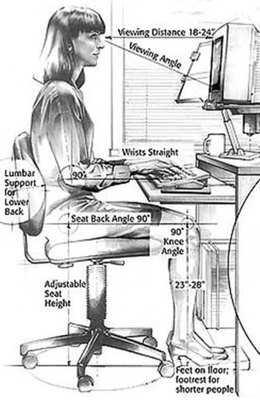 Ngồi máy vi tính với thư thế hợp lý sẽ giảm thiểu nguy cơ bị đau lưng