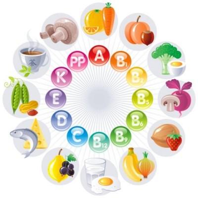 Nên uống vitamin vào lúc nào? 1
